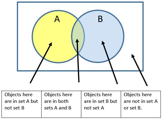 What Is A Venn Diagram Learningin21